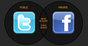 Favebook-Twitter