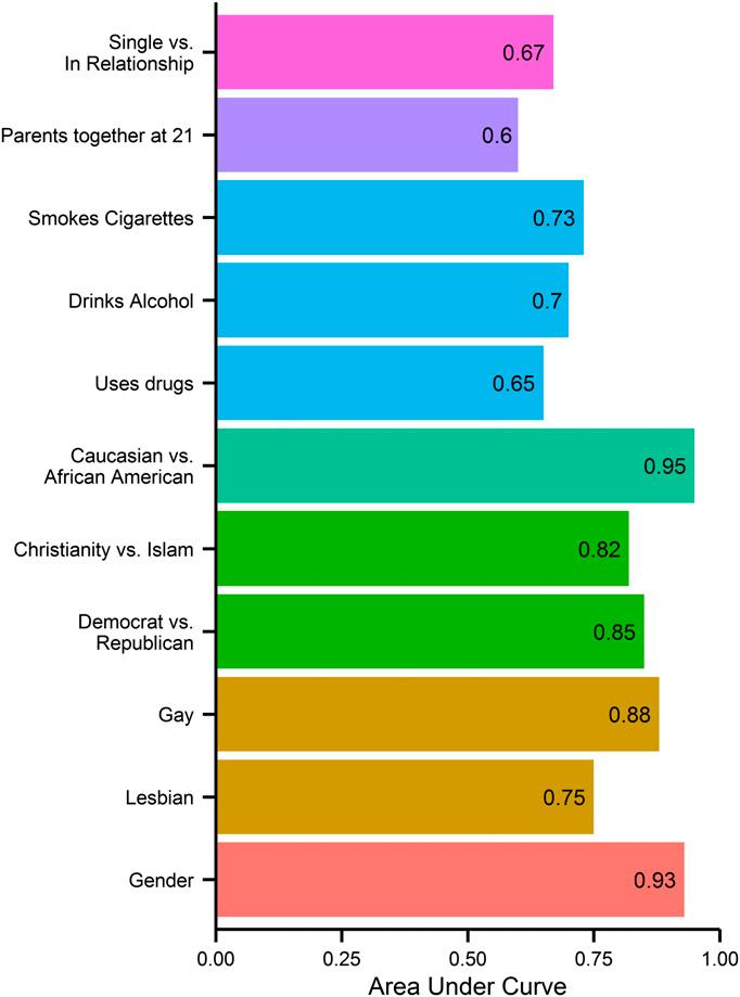 Στο διάγραμμα αυτό απεικονίζεται το ποσοστό επιτυχούς πρόβλεψης προσωπικών στοιχείων κάθε ατόμου, με βάση τις προτιμήσεις που δήλωσε κάνοντας Like στο Facebook.