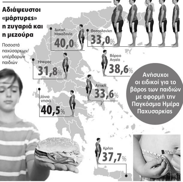 Το υψηλότερο ποσοστό παχύσαρκων παιδιών στα Ιόνια Νησιά