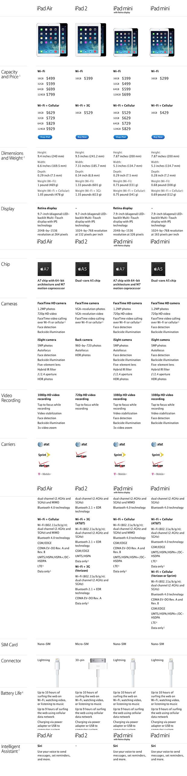 Ένας συγκριτικός πίνακας των 4 διαθέσιμων μοντέλων iPad, από την Apple: iPad Air, iPad 2, iPad mini Retina και iPad mini.