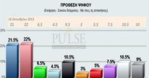 Pulse: Ισχνό προβάδισμα ΣΥΡΙΖΑ, άνοδος για Χ.Α.